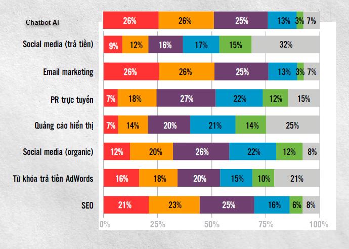 7 bước đến đỉnh cao digital marketing
